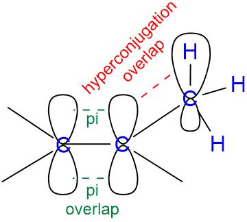 hyperconjugation alkene stability