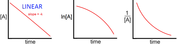 Zero Order Integrated Rate Law Graphs