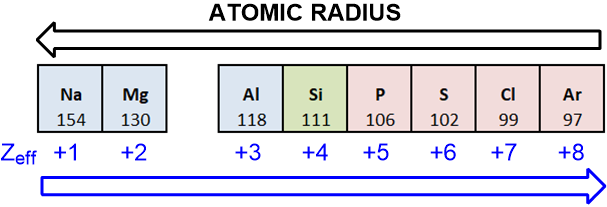 atomic radius effective nuclear charge