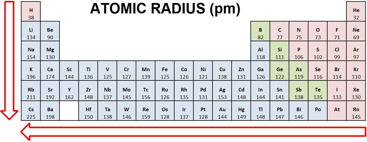 atomic radius periodic table