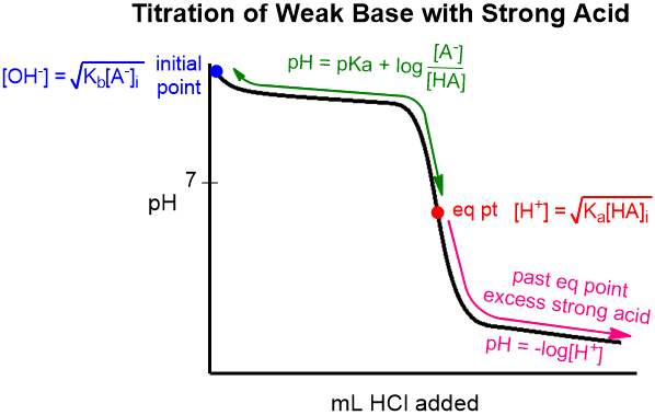 pH Calculations Weak Base Strong Acid Titrations