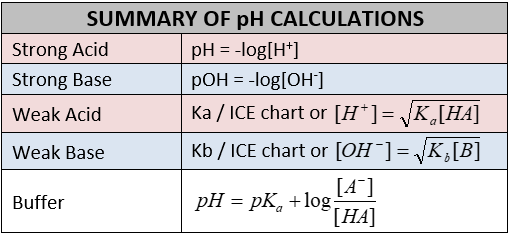 pH Calculations Summary
