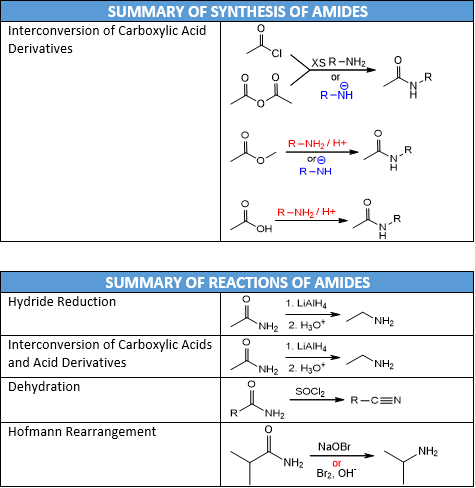 Amide Reactions