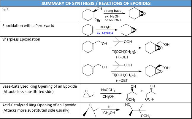 Epoxide Reactions