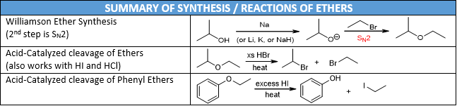 Ether Reactions