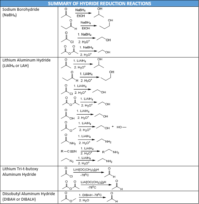 Hydride Reduction Reactions