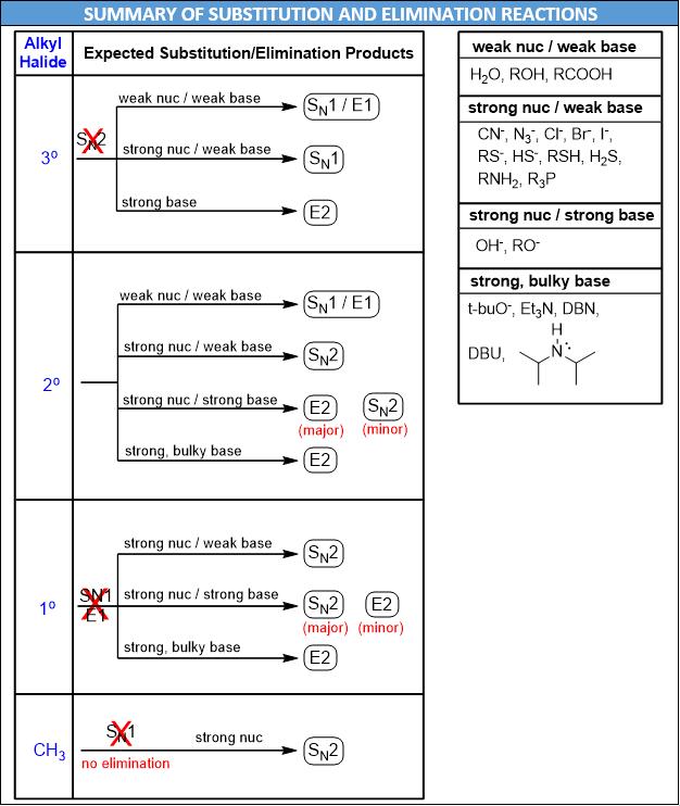SN1 SN2 E1 E2