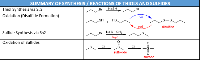 Thiol and Sulfide Reactions