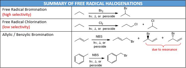 radical reactions