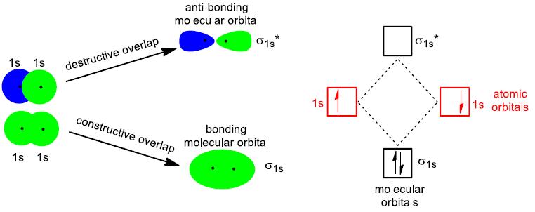 molecular orbitals hydrogen molecule