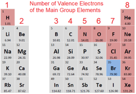 number of valence electrons