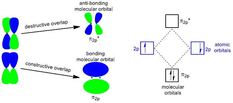 pi overlap of 2p orbitals