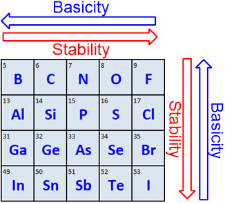 atom rule ranking acids and bases