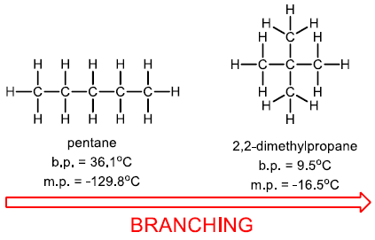 branching boiling point