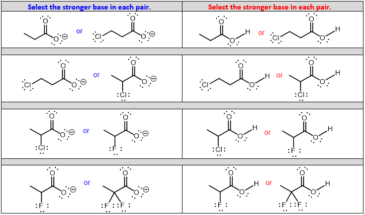 inductive effects ranking acids and bases