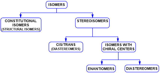 isomers types