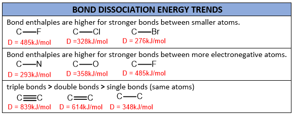 bond dissociation energy trends