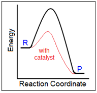 Catalyst energy diagram