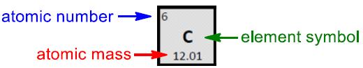 periodic table key