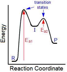 kinetics reaction coordinate diagram