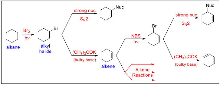 common patterns in organic synthesis involving alkenes
