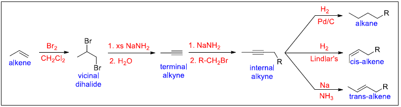 common patterns in organic synthesis involving alkynes 1
