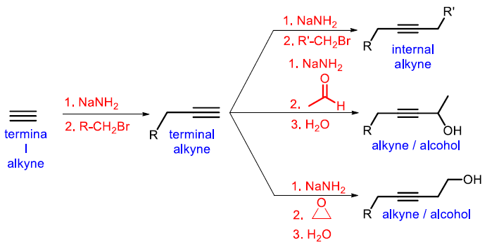 increasing the length of the carbon chain aceylide addition