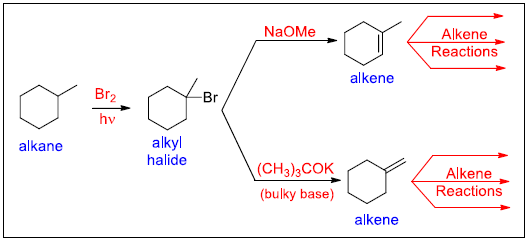 common patterns in organic synthesis involving alkenes 02