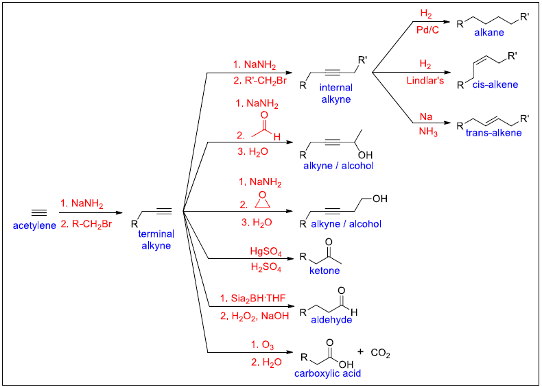 common patterns in organic synthesis involving alkynes 2