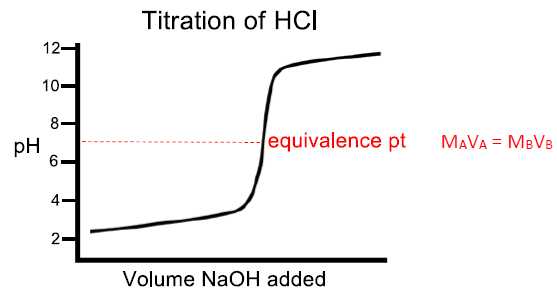 titration of hcl