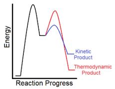 kinetic vs thermodynamic product