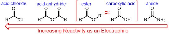 relative reactivities of carboxylic acid derivatives