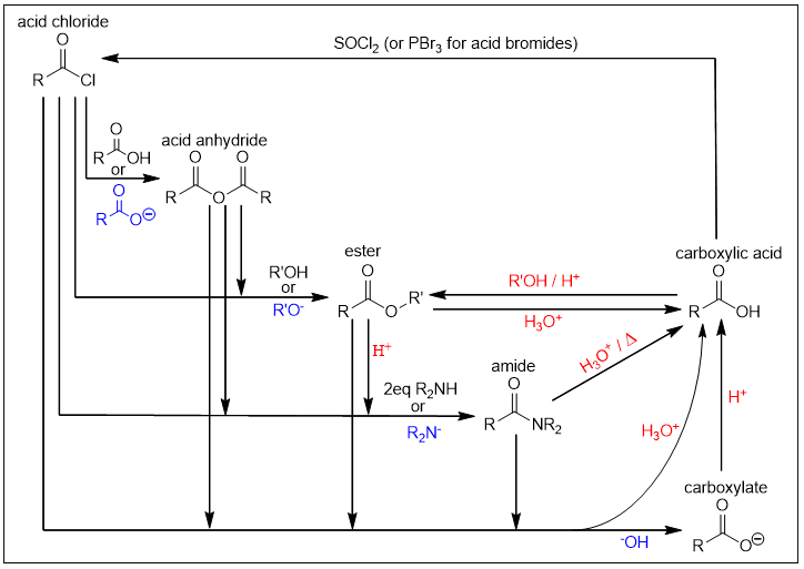 nucleophilic acyl substitution 02