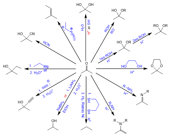 reactions of ketones and aldehydes summary