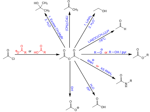 synthesis and reactions of acid anhydrides
