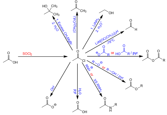 synthesis and reactions of acid chlorides