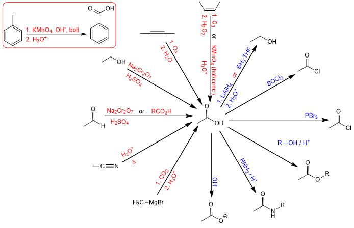 synthesis and reactions of caroxylic acids