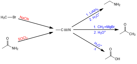 synthesis and reactions of nitriles
