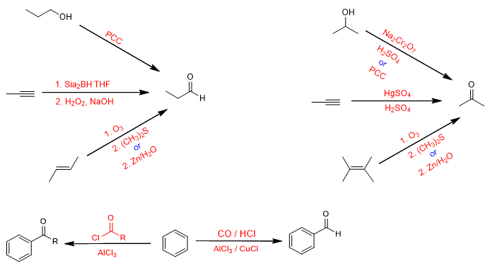 synthesis of ketones and aldehydes summary