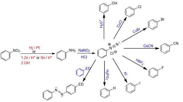 reactions of amines